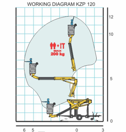 KZP135 working diagram